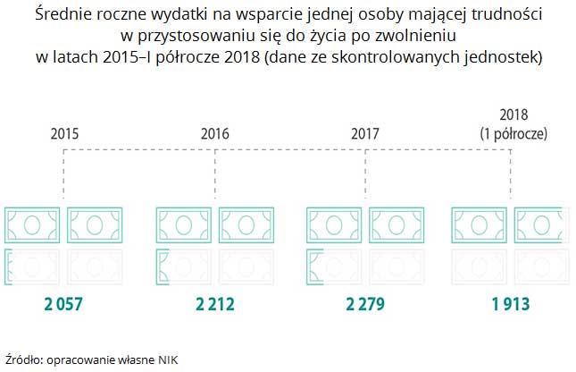 Średnie roczne wydatki na wsparcie jednej osoby mającej trudności w przystosowaniu się do życia po zwolnieniu w latach 2015-I półrocze 2018 (dane ze skontrolowanych jednostek). Źródło: opracowanie własne NIK