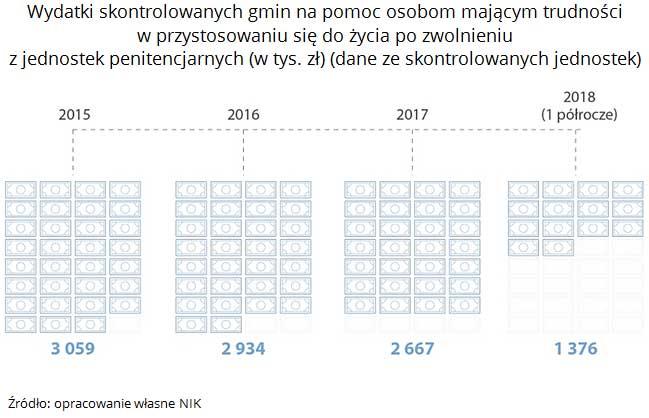 Wydatki skontrolowanych gmin na pomoc osobom mającym trudności w przystosowaniu się do życia po zwolnieniu z jednostek penitencjarnych (w tys. zł) (dane ze skontrolowanych jednostek). Źródło: opracowanie własne NIK