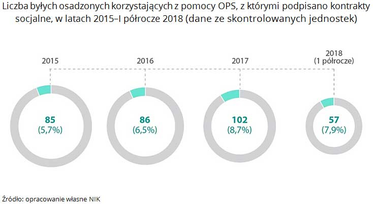 Liczba byłych osadzonych korzystających z pomocy OPS, z którymi podpisano kontrakty socjalne, w latach 2015-I półrocze 2018 (dane ze skontrolowanych jednostek). Źródło: opracowanie własne NIK