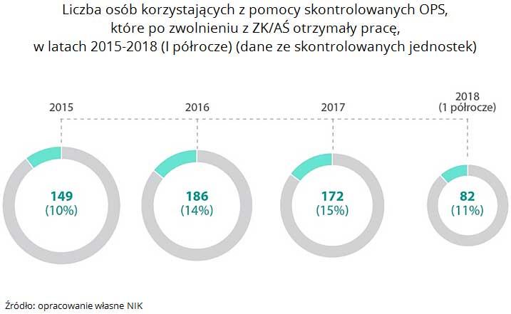 Liczba osób korzystających z pomocy skontrolowanych OPS, które po zwolnieniu z ZK/AŚ otrzymały pracę, w latach 2015-2018 (I półrocze) (dane ze skontrolowanych jednostek). Źródło: opracowanie własne NIK