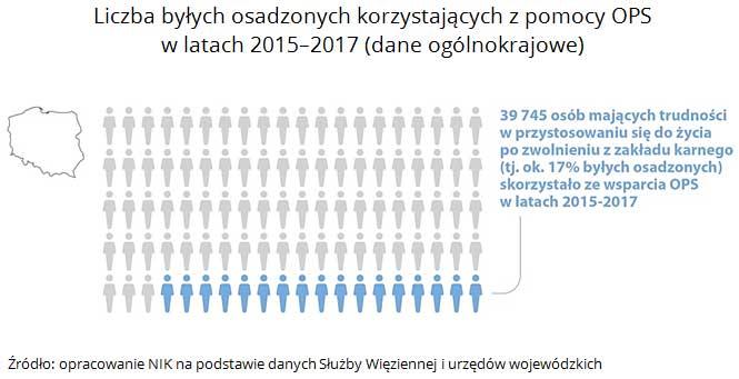 Liczba byłych osadzonych korzystających z pomocy OPS w latach 2015-2017 (dane ogólnokrajowe). Źródło: opracowanie NIK na podstawie danych Służby Więziennej i urzędów wojewódzkich