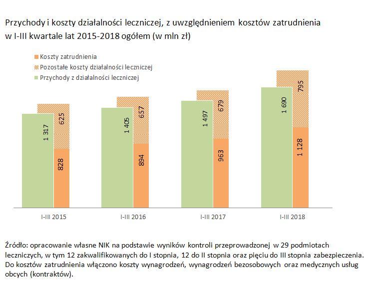 Grafika Przychody i koszty działalności leczniczej, z uwzględnieniem kosztów zatrudnienia  w I-III kwartale lat 2015-2018 ogółem (w mln zł)