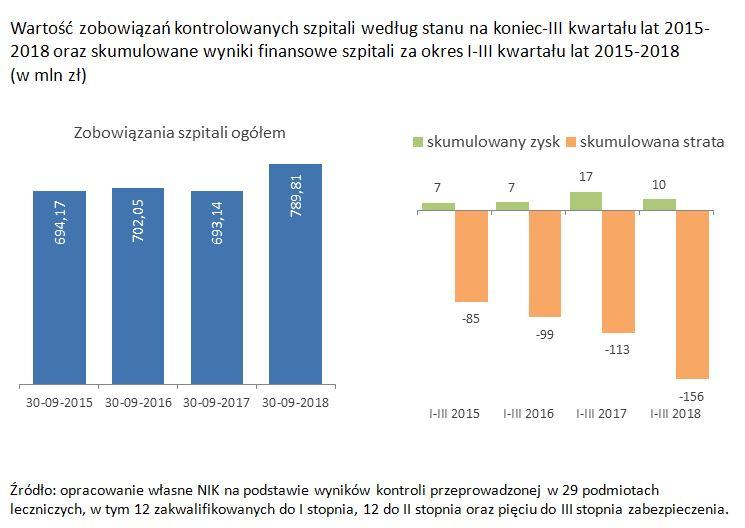 Grafika Wartość zobowiązań kontrolowanych szpitali według stanu na koniec-III kwartału lat 2015-2018 oraz skumulowane wyniki finansowe szpitali za okres I-III kwartału lat 2015-2018 (w mln zł)