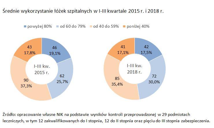 Grafika Średnie wykorzystanie łóżek szpitalnych w I-III kwartale 2015 r. i 2018 r.