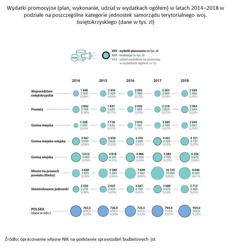 Wydatki promocyjne (plan, wykonanie, udział w wydatkach ogółem) w latach 2014-2018 w podziale na poszczególne kategorie jednostek samorządu terytorialnego woj. świętokrzyskiego (dane w tys. zł)