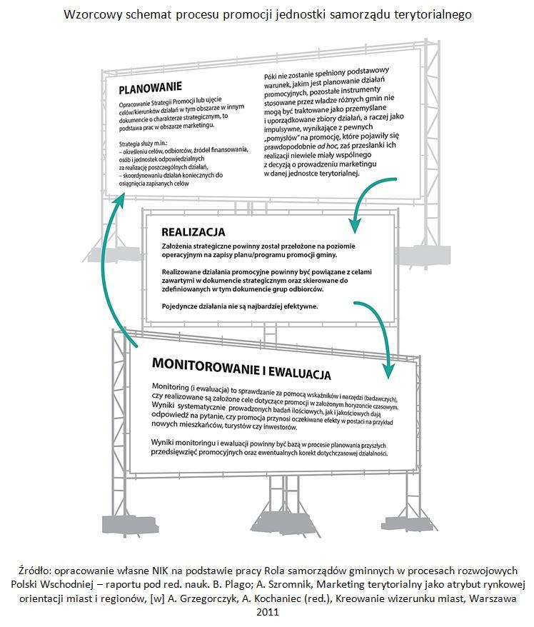 Wzorcowy schcemat procesu promocji jednostki samorządu terytorialnego