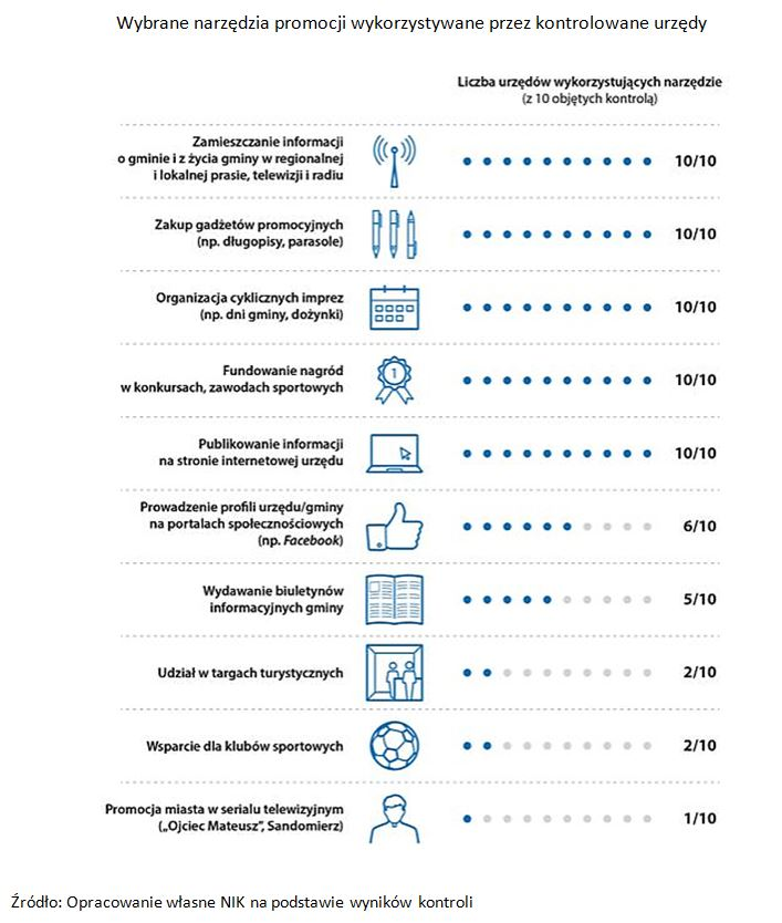 Wybrane narzędzia promocji wykorzystywane przez kontrolowane urzędy
