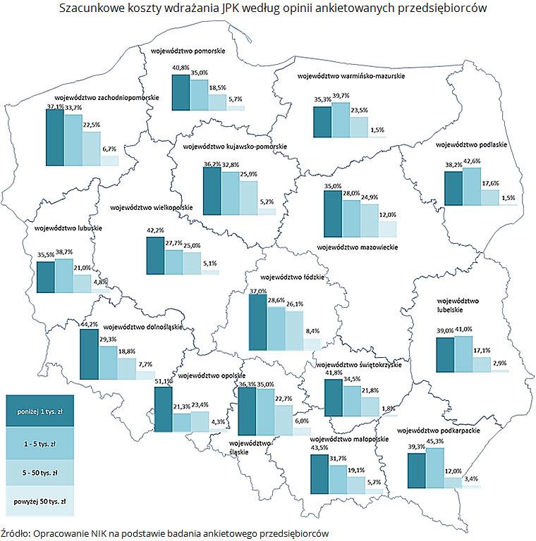 Szacunkowe koszty wdrażania JPK według opinii ankietowanych przedsiębiorców. Źródło: Opracowanie NIK na podstawie badania ankietowego przedsiębiorców