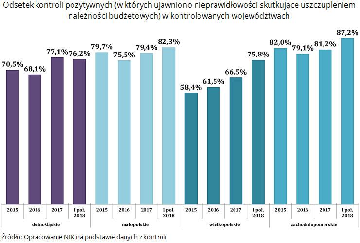 Odsetek kontroli pozytywnych (w których ujawniono nieprawidłowości skutkujące uszczupleniem należności budżetowych) w kontrolowanych województwach. Źródło: Opracowanie NIK na podstawie danych z kontroli