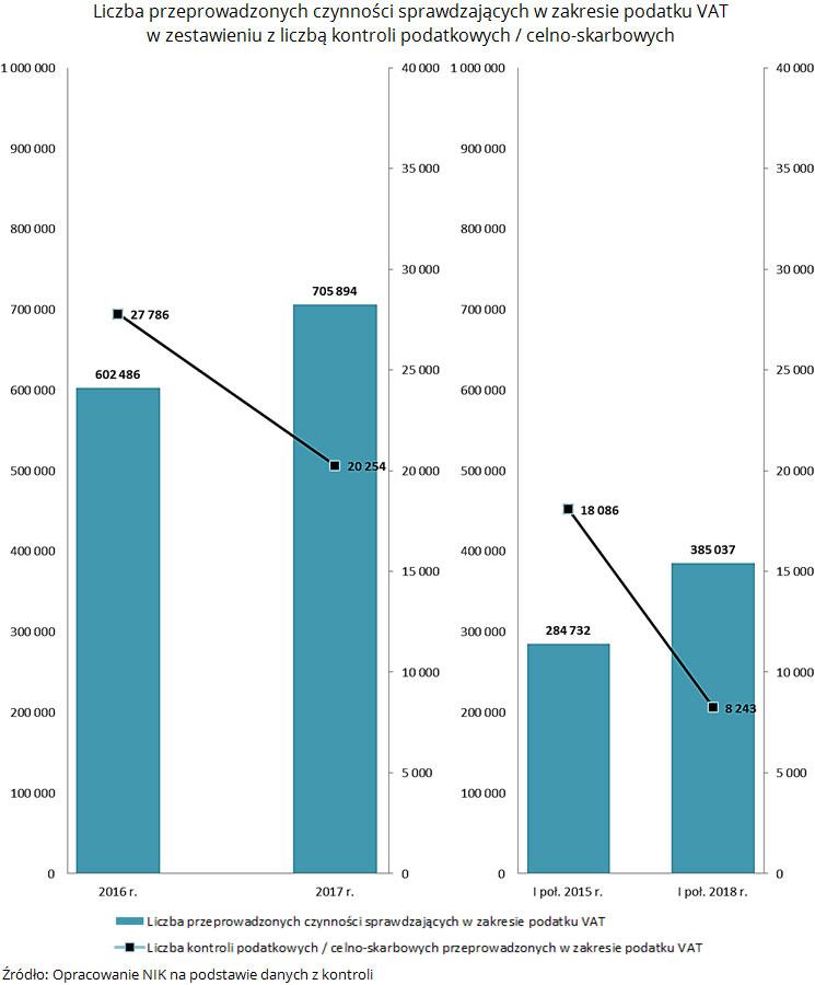 Liczba przeprowadzonych czynności sprawdzających w zakresie podatku VAT w zestawieniu z liczbą kontroli podatkowych / celno-skarbowych. Źródło: Opracowanie NIK na podstawie danych z kontroli