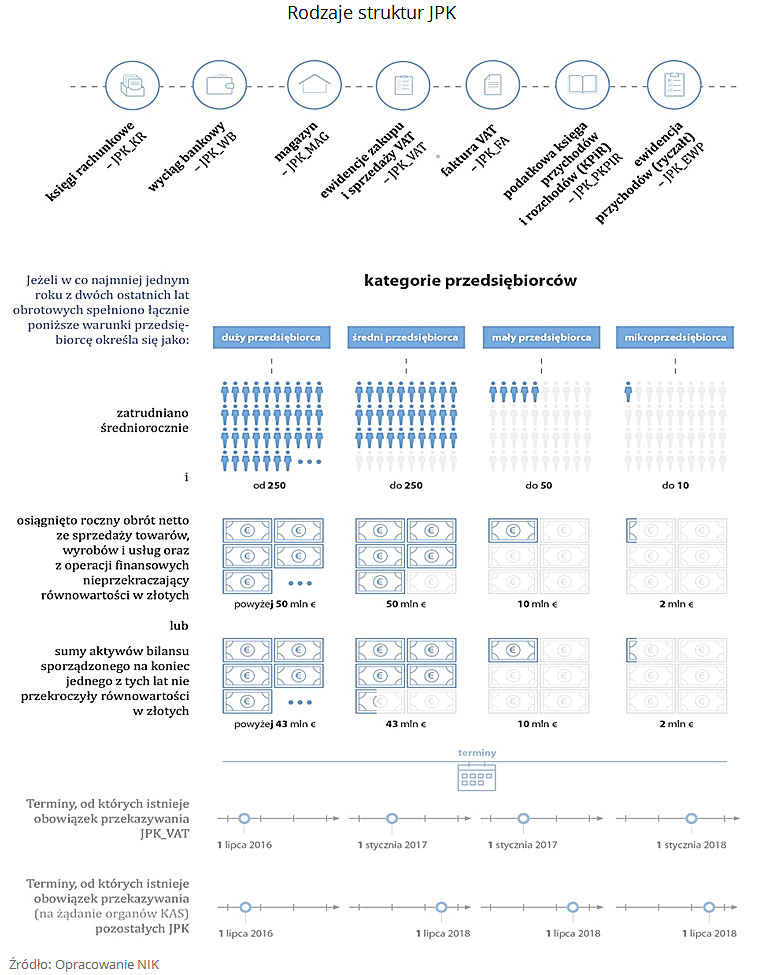 Rodzaje struktur JPK. Źródło: Opracowanie NIK