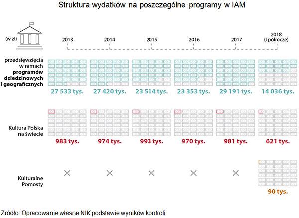 Struktura wydatków na poszczególne programy w IAM. Źródło: Opracowanie własne NIK podstawie wyników kontroli