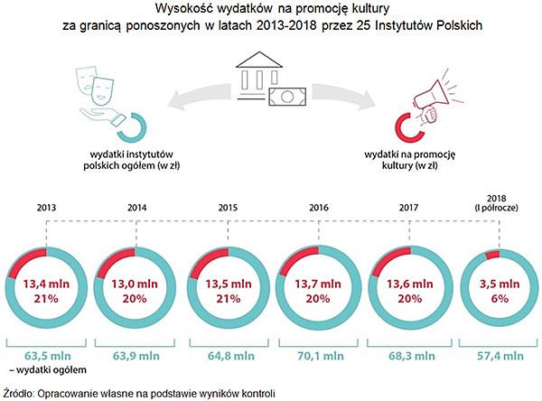 Wysokość wydatków na promocję kultury za granicą ponoszonych w latach 2013-2018 przez 25 Instytutów Polskich. Źródło: Opracowanie własne na podstawie wyników kontroli