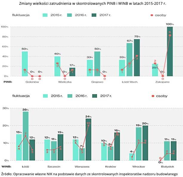 Zmiany wielkości zatrudnienia w skontrolowanych PINB i WINB w latach 2015-2017 r. Źródło: Opracowanie własne NIK na podstawie danych ze skontrolowanych inspektoratów nadzoru budowlanego