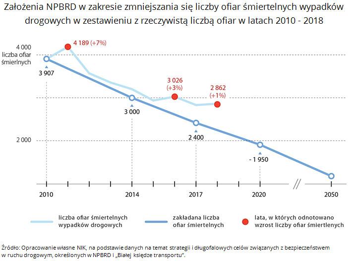 Założenia NPBRD w zakresie zmniejszania się liczby ofiar śmiertelnych wypadków drogowych w zestawieniu z rzeczywistą liczbą ofiar w latach 2010 - 2018
