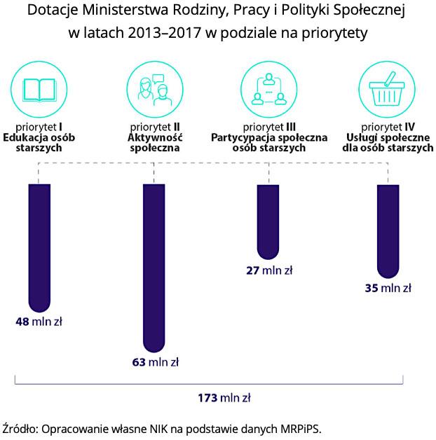 Dotacje Ministerstwa Rodziny, Pracy i Polityki Społecznej w latach 2013-2017 w podziale na priorytety. Źródło: Opracowanie własne NIK na podstawie danych MRPiPS.
