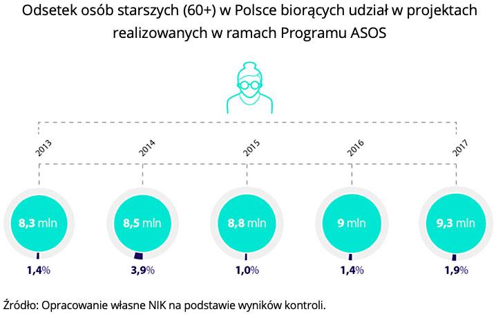 Odsetek osób starszych (60+) w Polsce biorących udział w projektach realizowanych w ramach Programu ASOS. Źródło: Opracowanie własne NIK na podstawie wyników kontroli.
