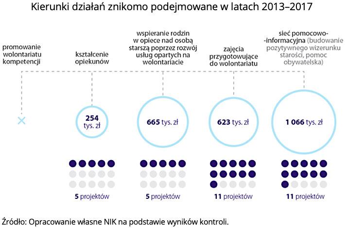 Kierunki działań znikomo podejmowane w latach 2013-2017. Źródło: Opracowanie własne NIK na podstawie wyników kontroli.