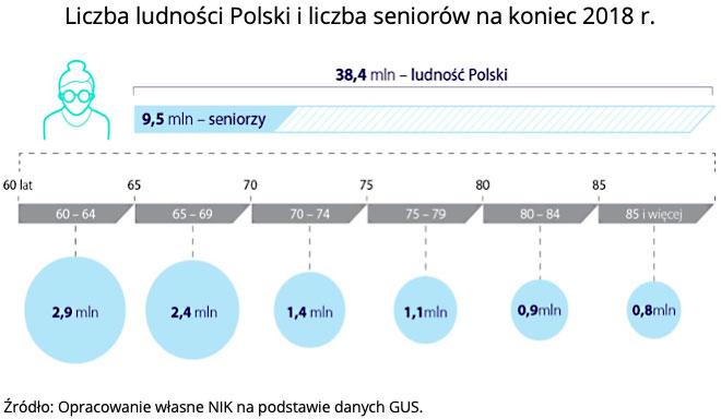 Liczba ludności Polski i liczba seniorów na koniec 2018 r. Źródło: Opracowanie własne NIK na podstawie danych GUS.