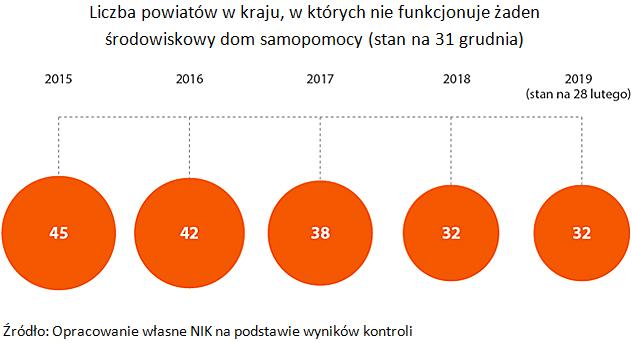 Liczba powiatów w kraju, w których nie funkcjonuje żaden środowiskowy dom samopomocy (stan na 31 grudnia). Źródło: Opracowanie własne NIK na podstawie wyników kontroli