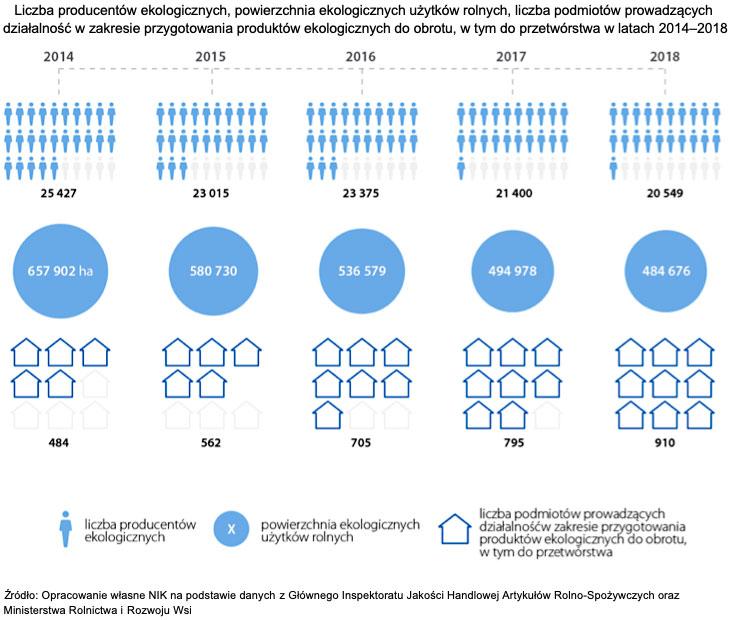 Liczba producentów ekologicznych, powierzchnia ekologicznych użytków rolnych, liczba podmiotów prowadzących działalność w zakresie przygotowania produktów ekologicznych do obrotu, w tym do przetwórstwa w latach 2014-2018. Źródło: Opracowanie własne NIK na podstawie danych z Głównego Inspektoratu Jakości Handlowej Artykułów Rolno-Spożywczych oraz Ministerstwa Rolnictwa i Rozwoju Wsi