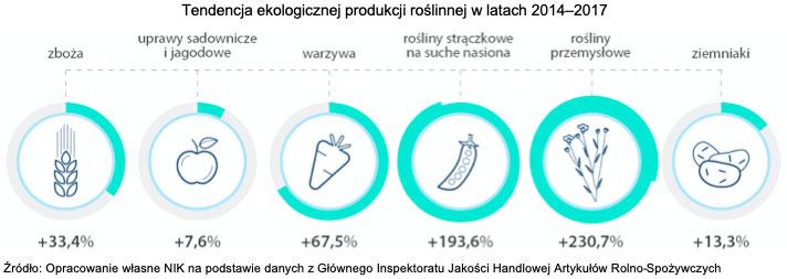 Tendencja ekologicznej produkcji roślinnej w latach 2014-2017. Źródło: Opracowanie własne NIK na podstawie danych z Głównego Inspektoratu Jakości Handlowej Artykułów Rolno-Spożywczych