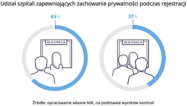 Udział szpitali zapewniających zachowanie prywatności podczas rejestracji. Źródło: opracowanie własne NIK, na podstawie wyników kontroli