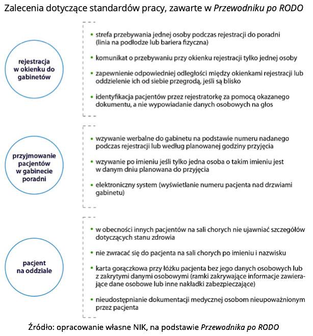 Zalecenia dotyczące standardów pracy, zawarte w Przewodniku po RODO. Źródło: opracowanie własne NIK, na podstawie Przewodnika po RODO