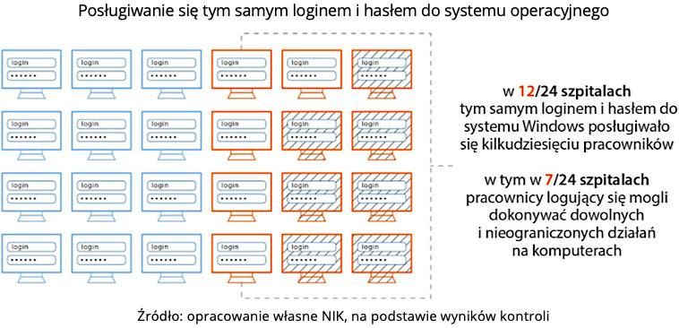 Posługiwanie się tym samym loginem i hasłem do systemu operacyjnego. Źródło: opracowanie własne NIK, na podstawie wyników kontroli