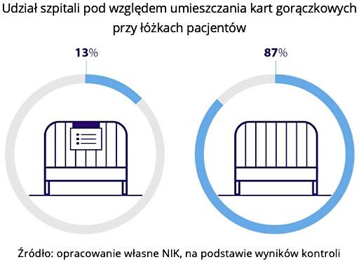 Udział szpitali pod względem umieszczania kart gorączkowych przy łóżkach pacjentów. Źródło: opracowanie własne NIK, na podstawie wyników kontroli
