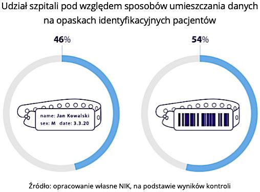 Udział szpitali pod względem sposobów umieszczania danych na opaskach identyfikacyjnych pacjentów. Źródło: opracowanie własne NIK, na podstawie wyników kontroli