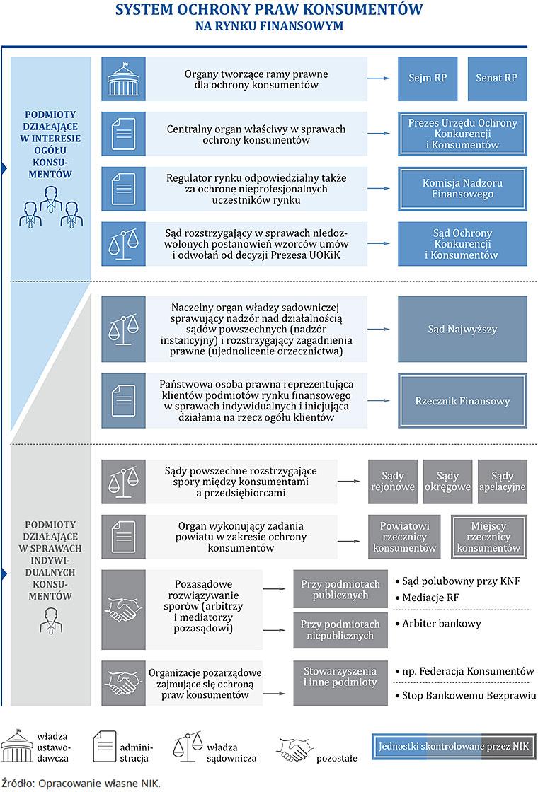 System ochrony praw konsumentów na rynku finansowym. Źródło: Opracowanie własne NIK.
