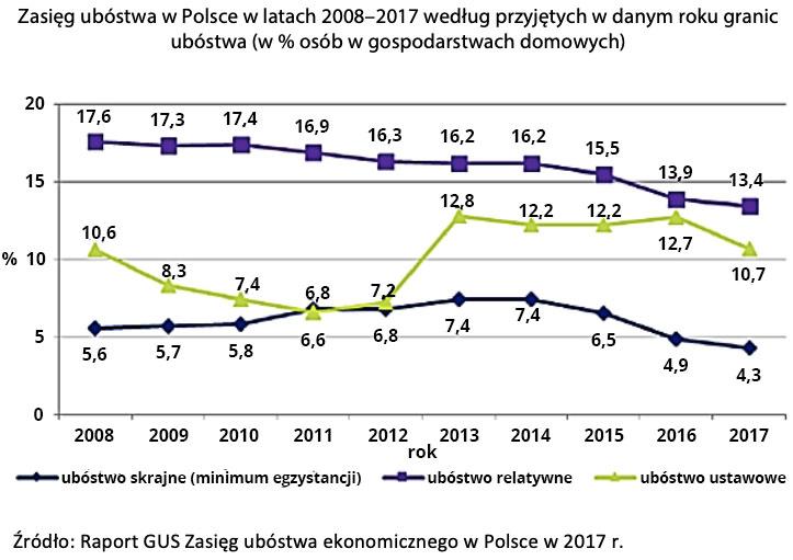 Zasięg ubóstwa w Polsce w latach 2008-2017 według przyjętych w danym roku granic ubóstwa (w % osób w gospodarstwach domowych)   Źródło: Raport GUS Zasięg ubóstwa ekonomicznego w Polsce w 2017 r.