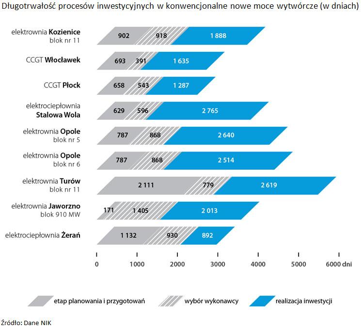 Długotrwałość procesów inwestycyjnych w konwencjonalne nowe moce wytwórcze (w dniach). Źródło: Dane NIK