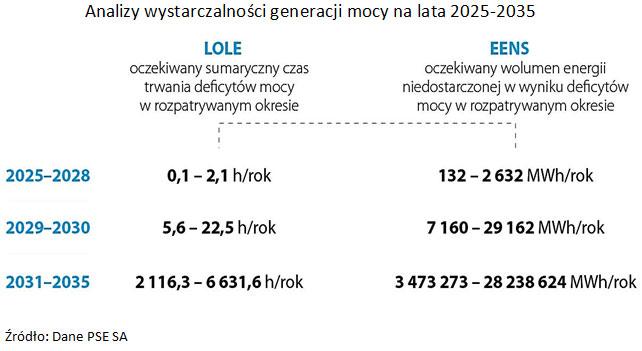 Analizy wystarczalności generacji mocy na lata 2025-2035 Źródło: Dane PSE SA.