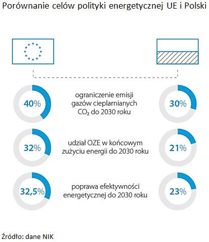 Porównanie celów polityki energetycznej UE i Polski. Źródło: dane NIK.