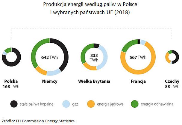 Produkcja energii według paliw w Polsce i wybranych państwach UE (2018). Źródło: EU Commission Energy Statistics.