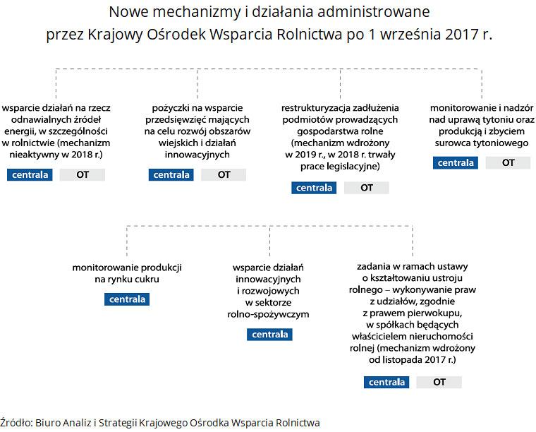 Nowe mechanizmy i działania administrowane przez Krajowy Ośrodek Wsparcia Rolnictwa po 1 września 2017 r. Źródło: Biuro Analiz i Strategii Krajowego Ośrodka Wsparcia Rolnictwa