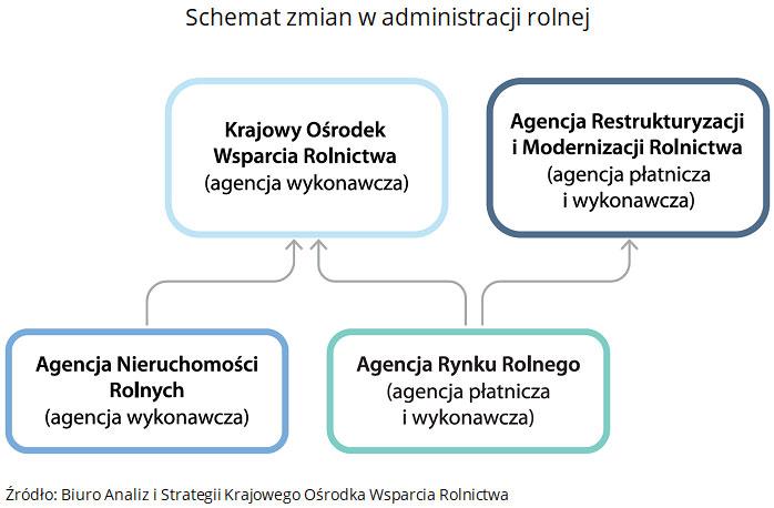 Schemat zmian w administracji rolnej. Źródło: Biuro Analiz i Strategii Krajowego Ośrodka Wsparcia Rolnictwa