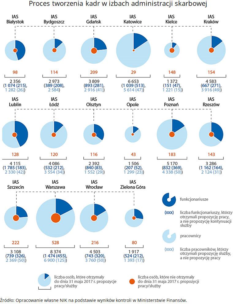 Proces tworzenia kadr w izbach administracji skarbowej. Źródło: Opracowanie własne NIK na podstawie wyników kontroli w Ministerstwie Finansów.