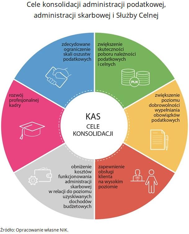 Cele konsolidacji administracji podatkowej, administracji skarbowej i Służby Celnej. Źródło: Opracowanie własne NIK.