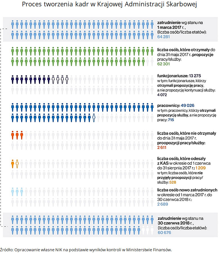 Proces tworzenia kadr w Krajowej Administracji Skarbowej. Źródło: Opracowanie własne NIK na podstawie wyników kontroli w Ministerstwie Finansów.