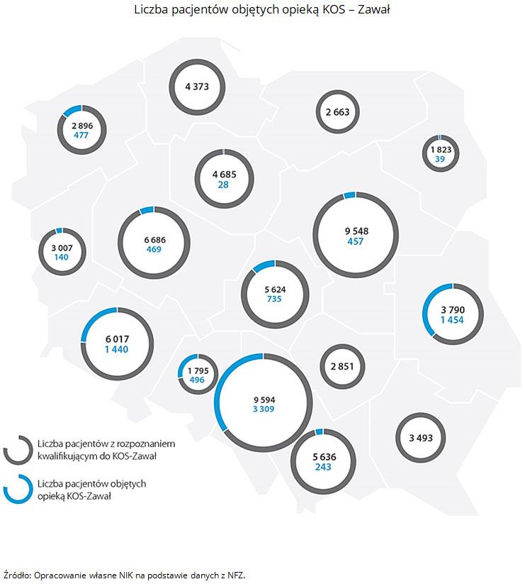Liczba pacjentów objętych opieką KOS - Zawał. Źródło: Opracowanie własne NIK na podstawie danych z NFZ.