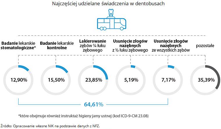 Najczęściej udzielane świadczenia w dentobusach. Źródło: Opracowanie własne NIK na podstawie danych z NFZ.