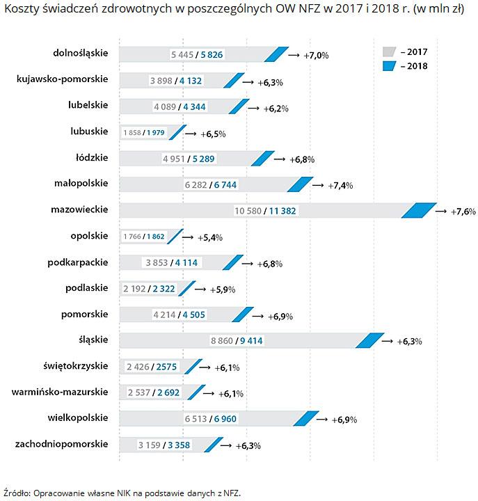 Koszty świadczeń zdrowotnych w poszczególnych OW NFZ w 2017 i 2018 r. (w mln zł). Źródło: Opracowanie własne NIK na podstawie danych z NFZ.