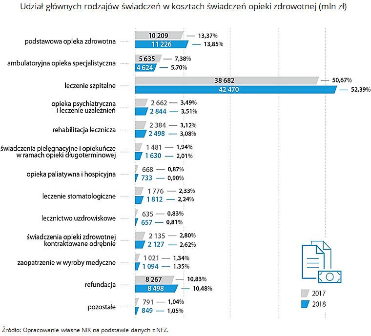 Udział głównych rodzajów świadczeń w kosztach świadczeń opieki zdrowotnej (mln zł). Źródło: Opracowanie własne NIK na podstawie danych z NFZ.