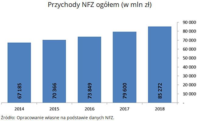 Przychody NFZ ogółem (w mln zł). Źródło: Opracowanie własne na podstawie danych NFZ.