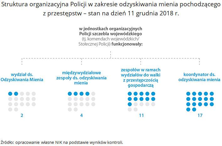 Struktura organizacyjna Policji w zakresie odzyskiwania mienia pochodzącego z przestępstw - stan na dzień 11 grudnia 2018 r. Źródło: opracowanie własne NIK na podstawie wyników kontroli.