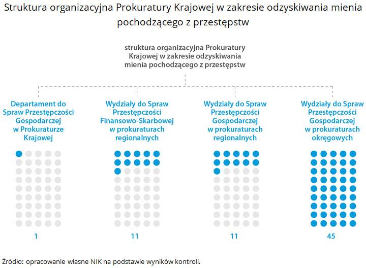 Struktura organizacyjna Prokuratury Krajowej w zakresie odzyskiwania mienia pochodzącego z przestępstw. Źródło: opracowanie własne NIK na podstawie wyników kontroli.