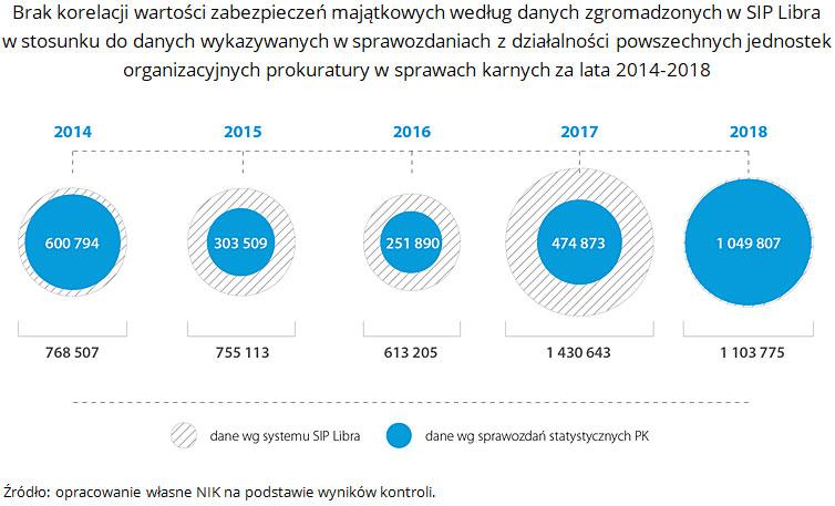 Brak korelacji wartości zabezpieczeń majątkowych według danych zgromadzonych w SIP Libra w stosunku do danych wykazywanych w sprawozdaniach z działalności powszechnych jednostek organizacyjnych prokuratury w sprawach karnych za lata 2014-2018. Źródło: opracowanie własne NIK na podstawie wyników kontroli.